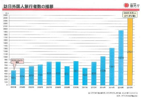 訪日外国人旅行者数.jpg