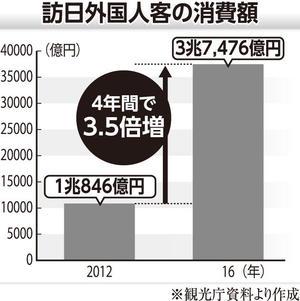 訪日外国人の消費額.jpg